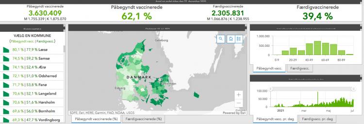 74 % er nu vaccinerede på Ærø - topniveau er 80 %