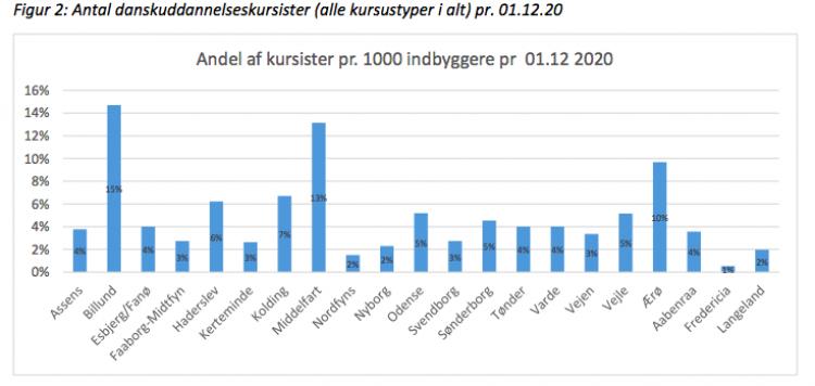 AOF vandt opgaven med at undervise udlændinge på Ærø