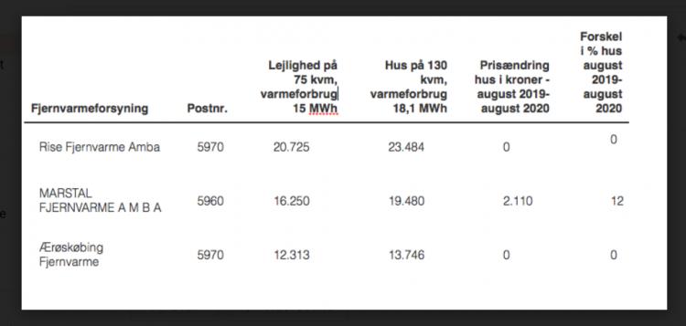 41 % prisforskel på Ærøs fjernvarme