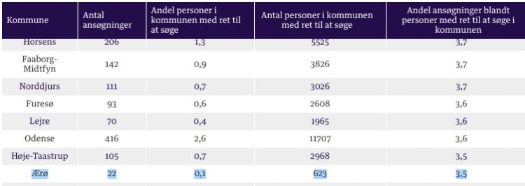 Kun 22 har søgt Arne-pension på Ærø