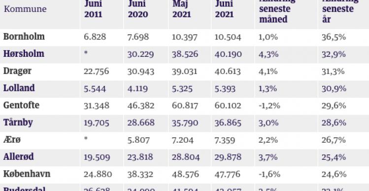 Boligpriser steg 27 % på Ærø
