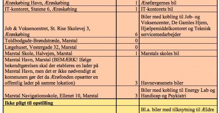 Ærø: Stop for køb af benzin og dieselbiler